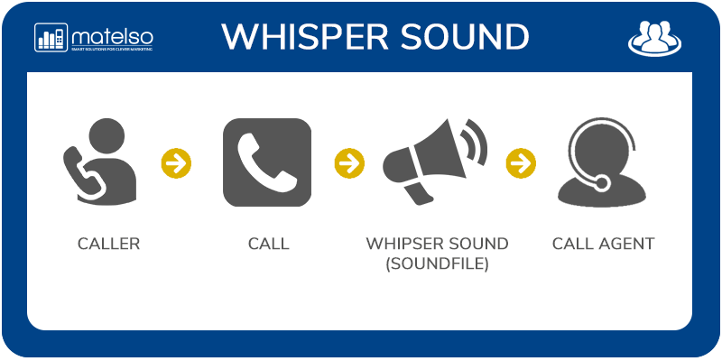WhisperSound